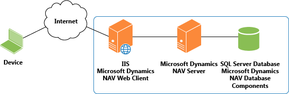 Install NAV Web client on same computer as server